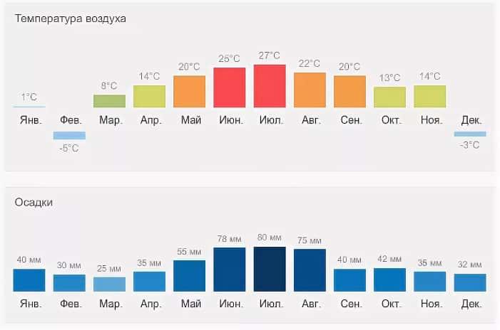 Климат Чехии